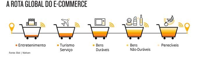 Conheça o crescimento do e-commerce no Brasil