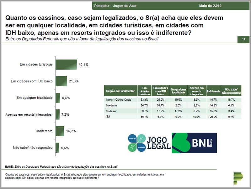 Majority of MPs are in favor of the legalization of gaming in Brazil