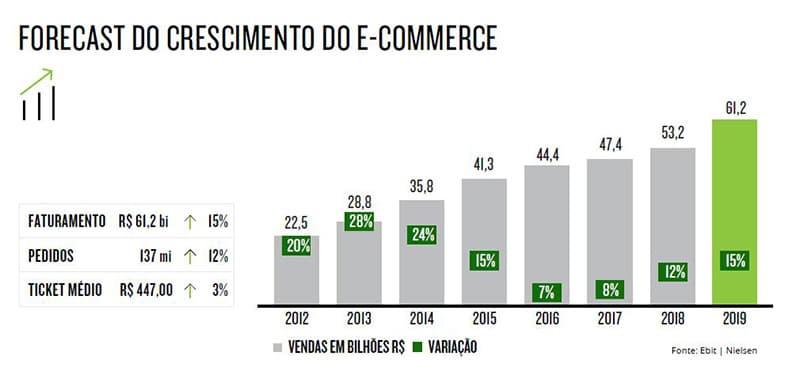 Pesquisa: compras online e o consumidor brasileiro